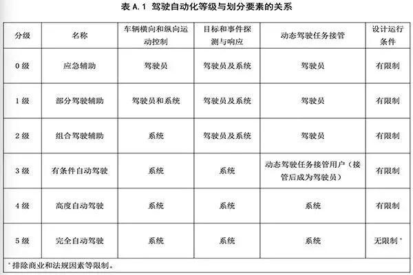 自动驾驶中国标准出台 国内ADAS产业迎重大发展机遇