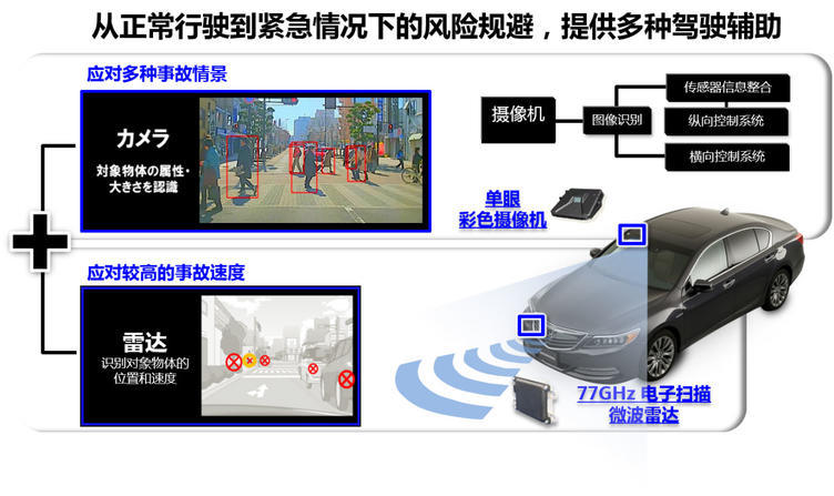 Honda SENSING(安全超感)系统构成