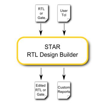 化繁为简,IP-XACT构建自定义SoC组装平台