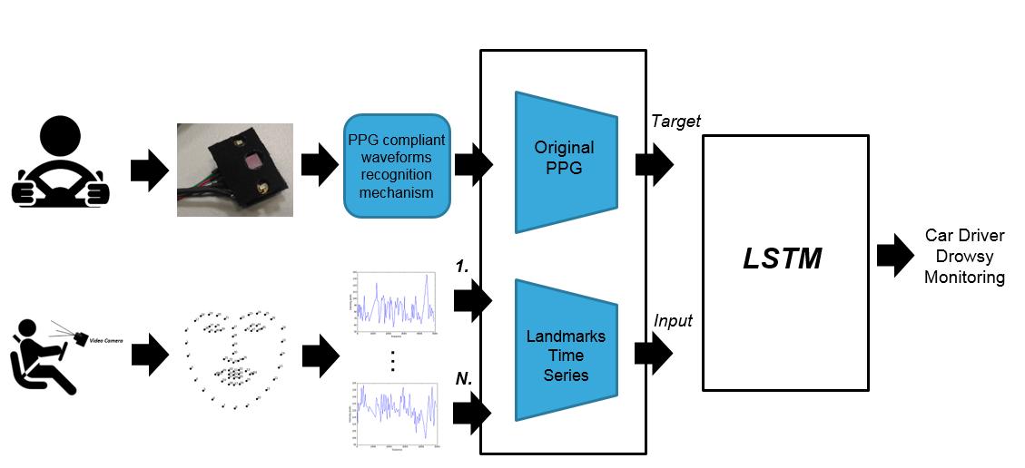 基于多层深度学习框架和运动分析的驾驶员疲劳监测系统