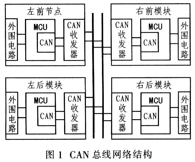 基于CAN控制器P8xC591和传感器实现车窗智能控制系统的设计