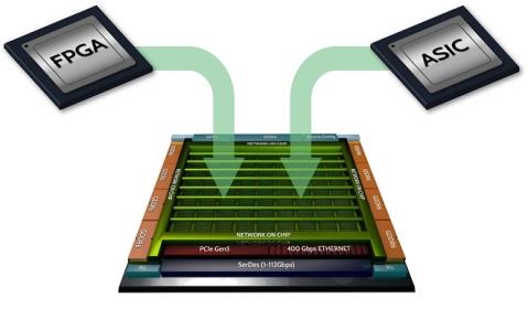 AI/ML促使FPGA和ASIC走到了一起