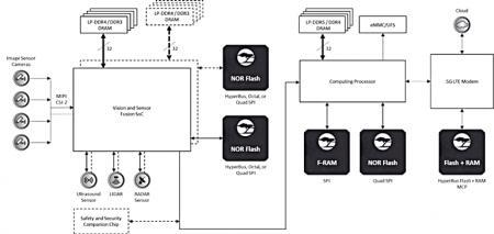 利用有安全保障的闪存存储来构建安全汽车系统