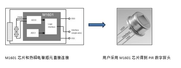 多功能多用途,翠展微超低功耗数字式热释电传感器问市