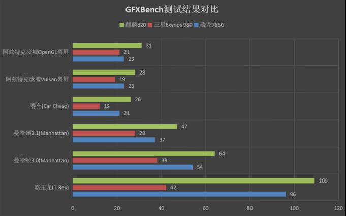 """5G手机""""核弹""""来袭 荣耀30S首发评测:深度解密一代神U麒麟820"""