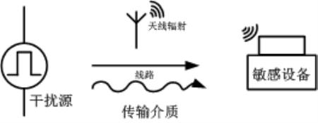 """技术文章—电源模块应用""""EMC的设计优化"""""""