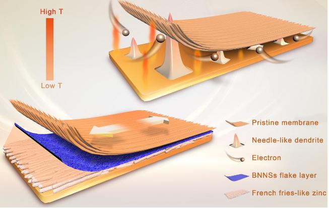 中国科学家开发复合离子传导膜 可提升锌基液流电池寿命