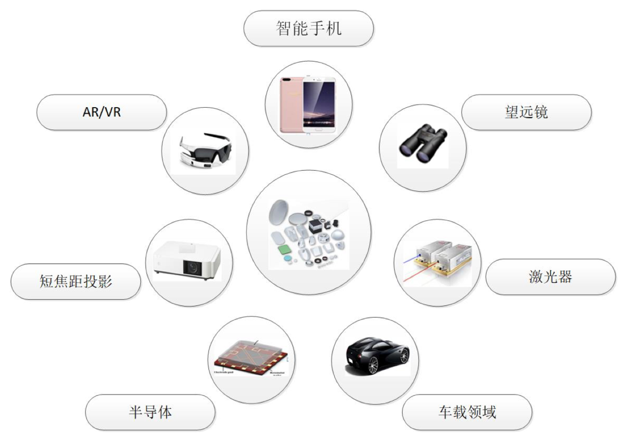 苹果/华为供应商蓝特光学科创板IPO:主营业务业绩三连降