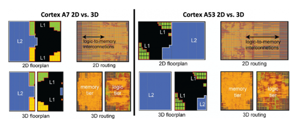 3D集成电路的热问题和解决方案