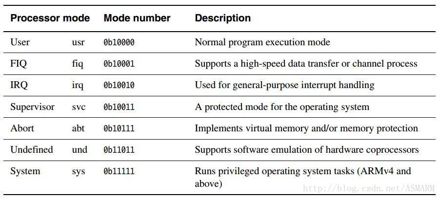 ARM 7种处理器模式及功能