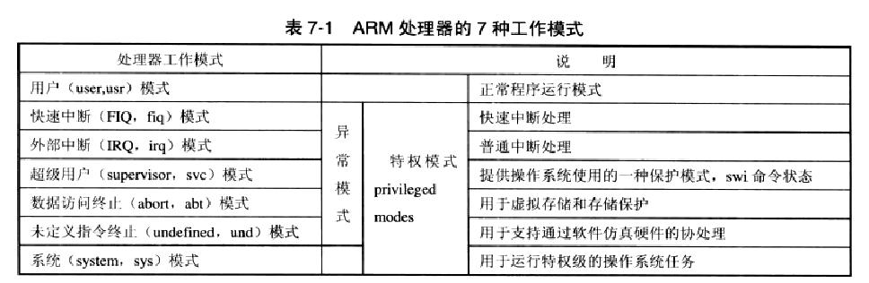 32位ARM处理器的几种工作模式和工作状态