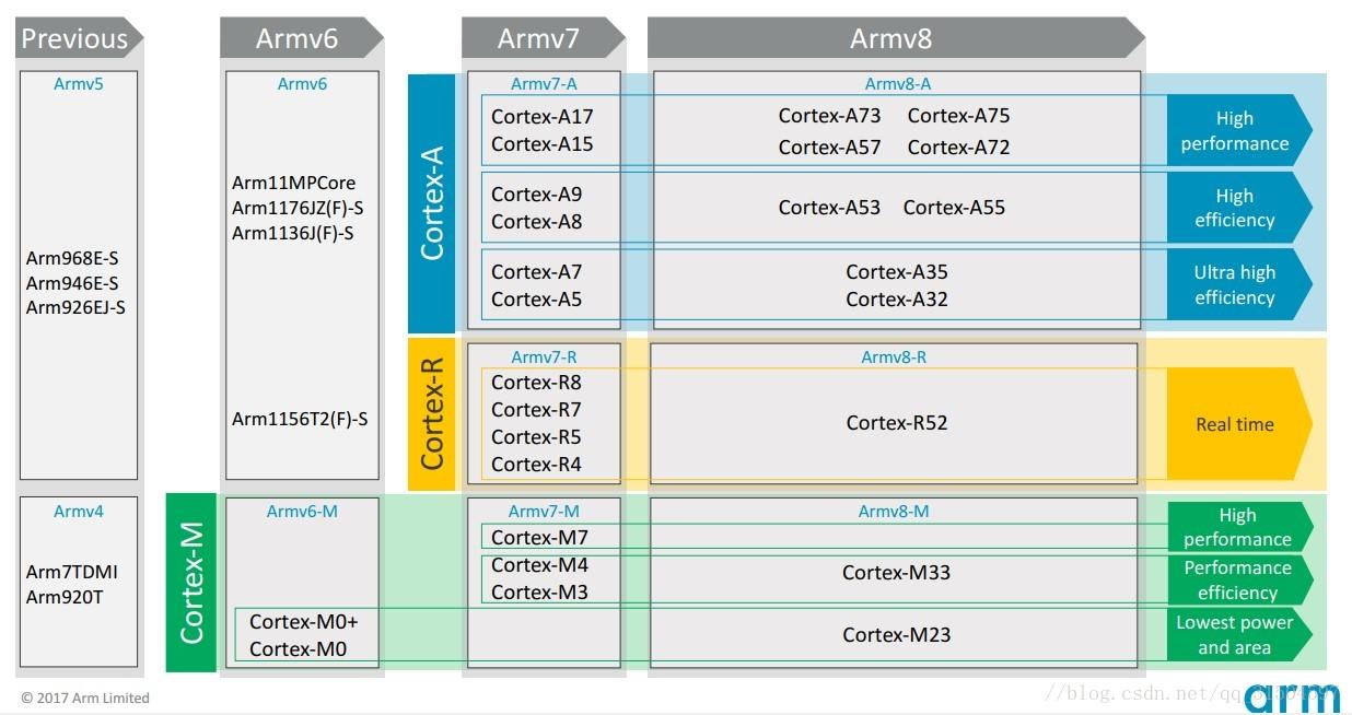 ARM处理器型号