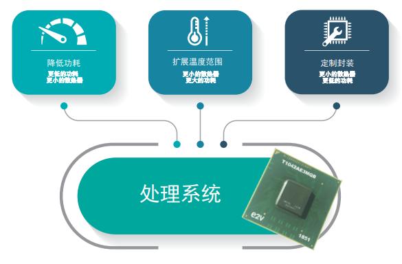 重点推荐!三种调整处理器系统功耗的方法