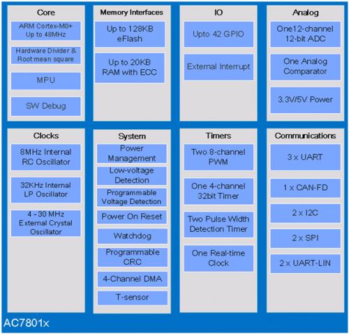 国产车载MCU的发展与创新