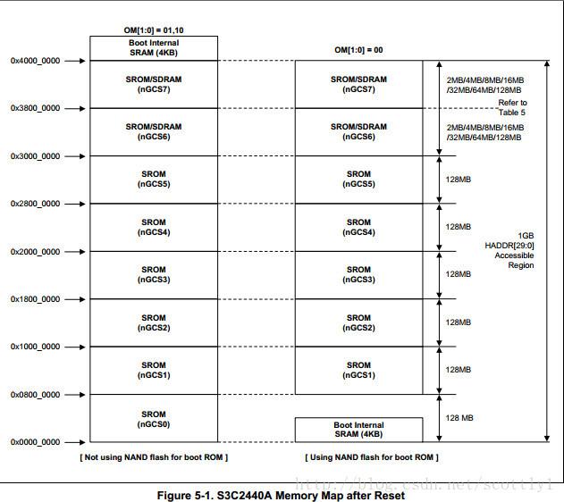 【嵌入式Linux+ARM】存储控制器(操作SDRAM)