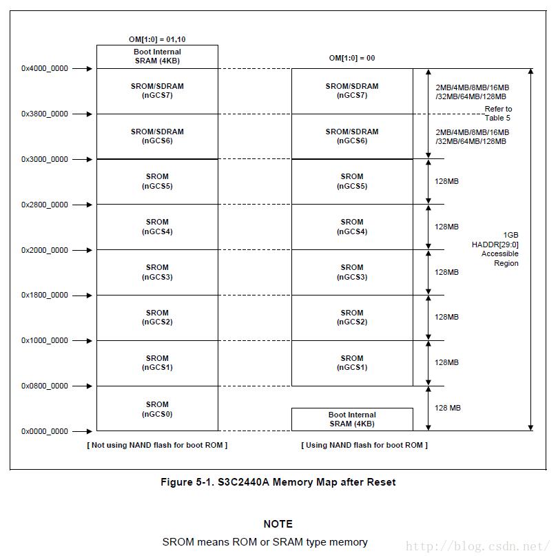 存储控制器和SDRAM 实验