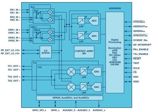 集成式收发器支持实现小型相控阵雷达平台