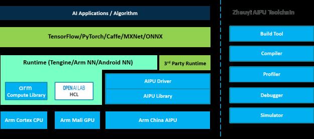 Arm中国首款IP—语音专用芯片正式商用,揭开周易神秘面纱