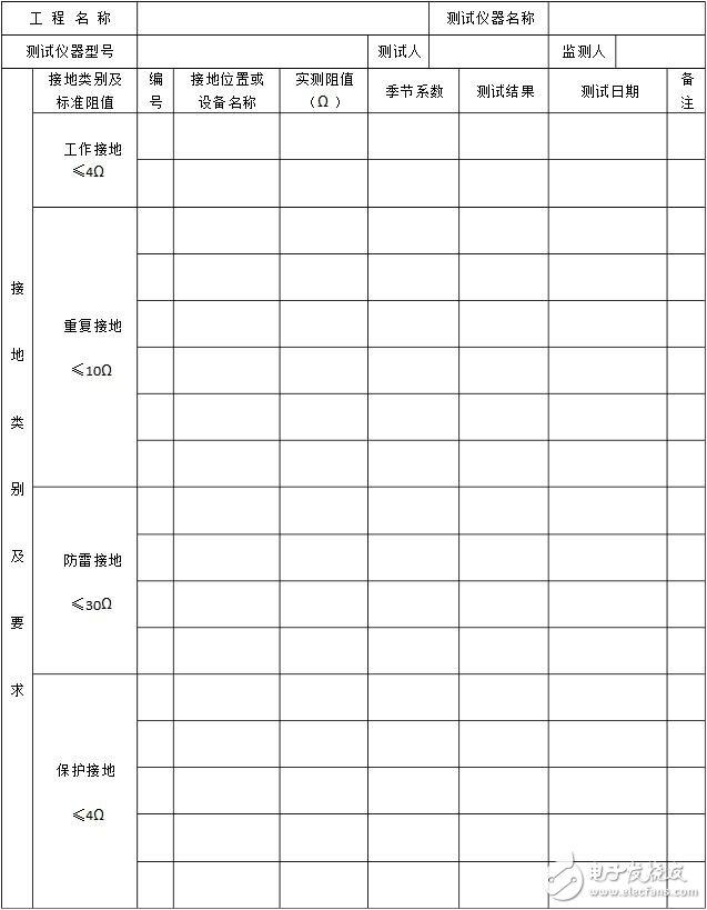 接地电阻测试记录表_接地电阻测试记录_万用表怎么测接地电