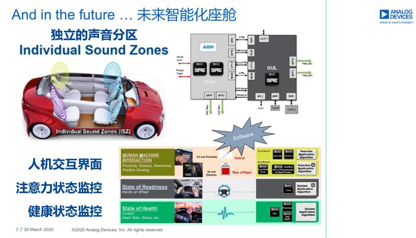 自动驾驶,电池,ADI,自动驾驶