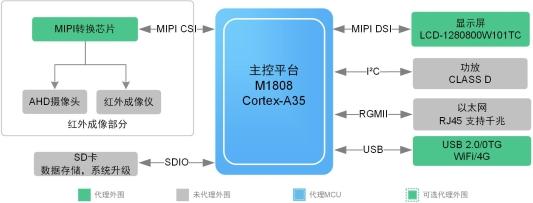 说明: C:UserslvxiaolingDesktop大型场所方案2.jpg