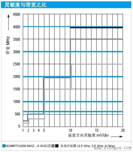 示波器精确测量微小信号
