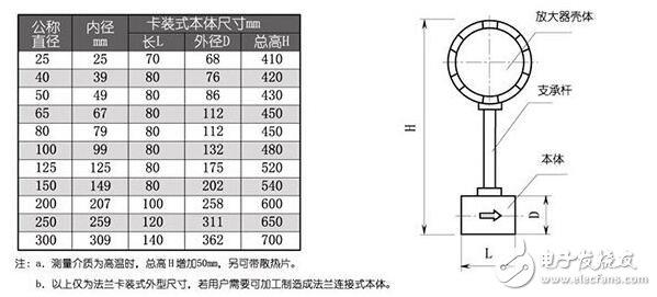 氯气流量计的安装尺寸_氯气流量计的安装设计