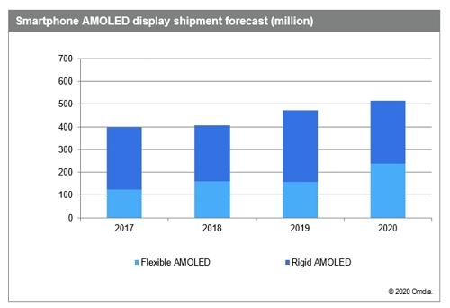 Omdia:出货量逆势成长,AMOLED手机面板估增9%;