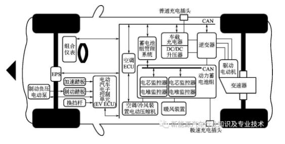 电动汽车的控制器和整车控制器的分析对比