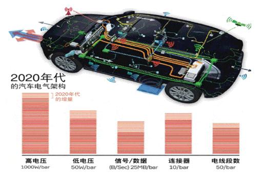 汽车电子架构下汽车线束新形态的分析