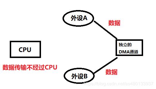 【STM32】HAL库 STM32CubeMX教程十一---DMA (串口DMA发送接收)