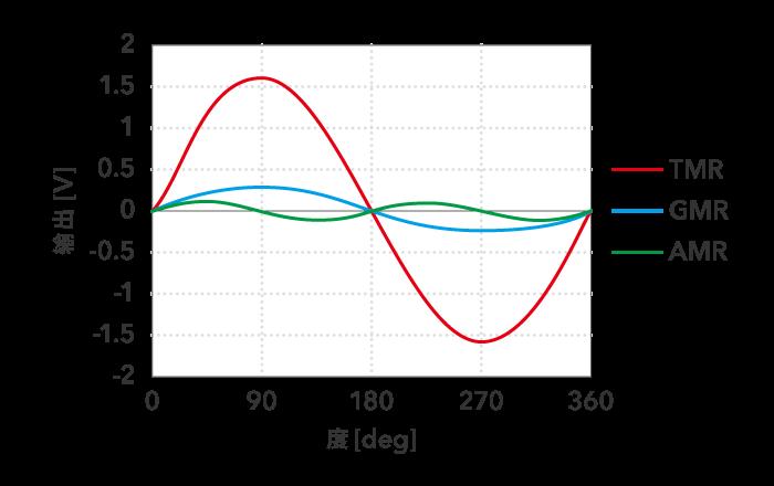 磁传感器元件的特性比较