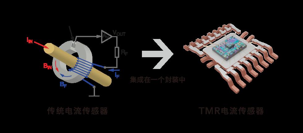 传统闭环传感器与TMR电流传感器