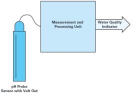 无线水质监测系统原理详解
