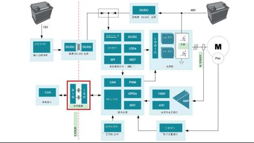 为什么信号隔离在48V HEV/EV系统中十分重要