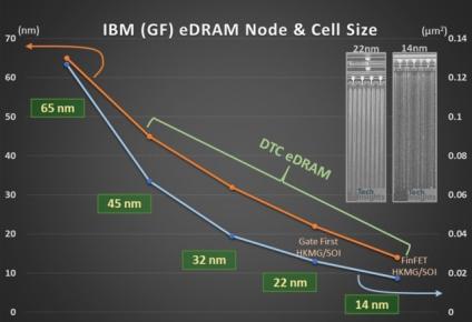 IBM Power9正酣发布!将深入研究体系结构和材料