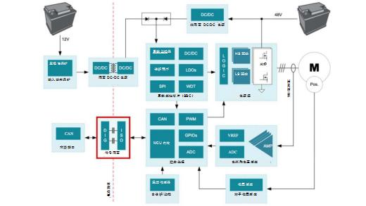 图1:48 V HEV中的启动器/发电机子系统