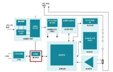图2:48V BMS框图