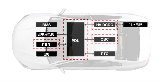 图1:电动汽车标准架构概述