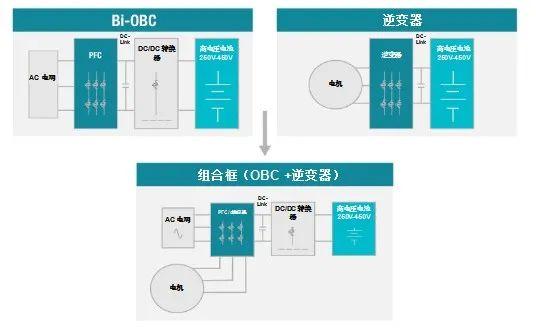 图5:在组合框设计中共享组件