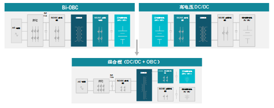 图3:多合一动力总成系统中的电源开关和电磁共享