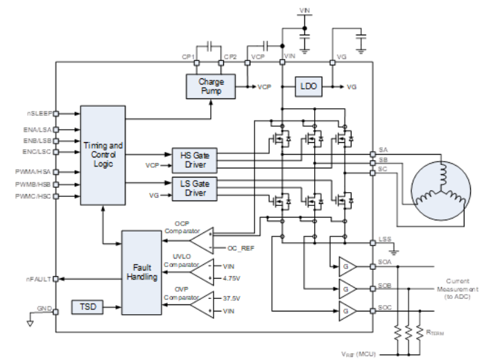 Figure 3: MP6540/MP6540A Brushless Motor Driver Block Diagram