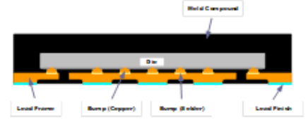 Figure 4: Package Cross-Section Showing Direct Die to Lead Frame Connections