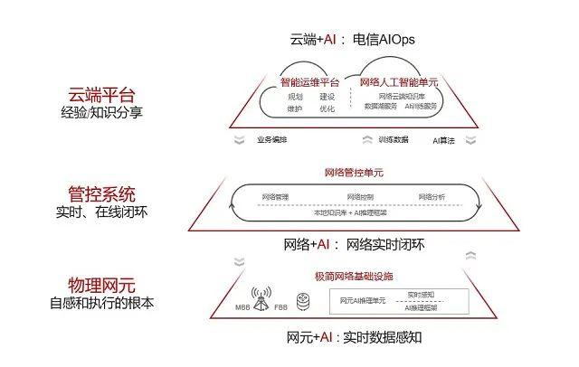 华为自动驾驶网络ADN目标架构
