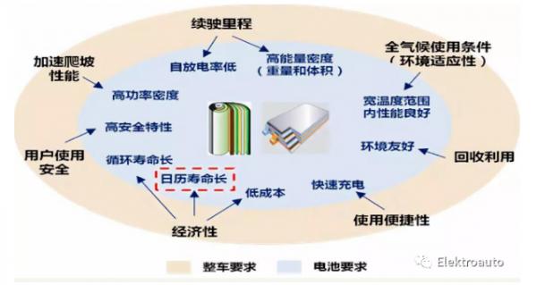 BMS算法设计之电池SOH介绍(上)