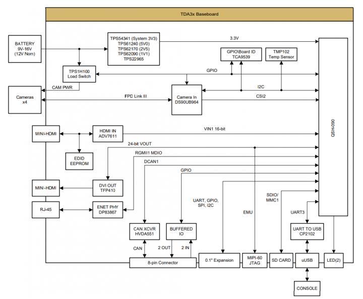 汽车电子上的多传感器平台参考设计