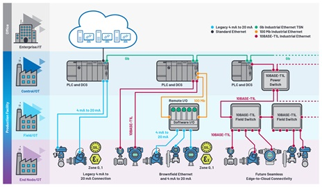 Seamless connectivity from the edge to the cloud