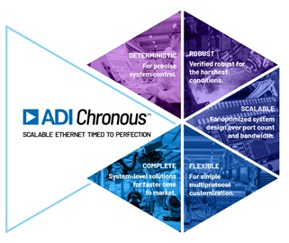 ADI Chronous, industry-leading Industrial Ethernet solutions