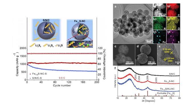 高性能锂硫电池新研究:碳纳米球可提高充放电循环稳定性