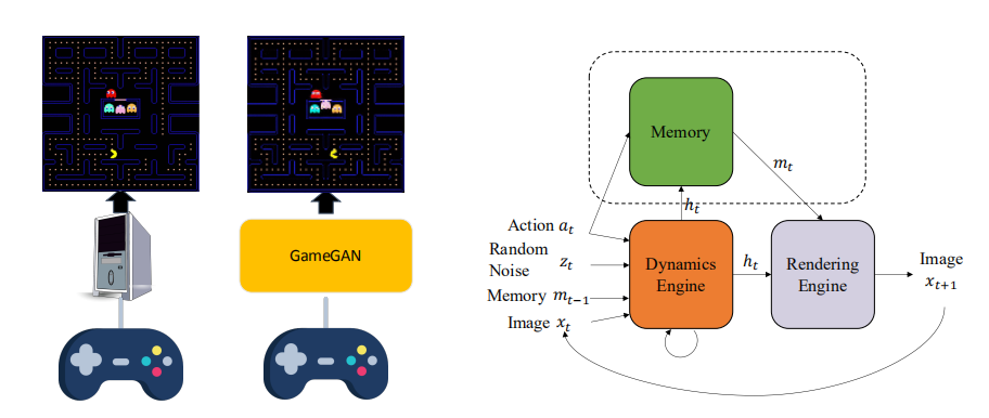 NVIDIA利用视觉AI自动生成游戏关卡,致敬吃豆人40年